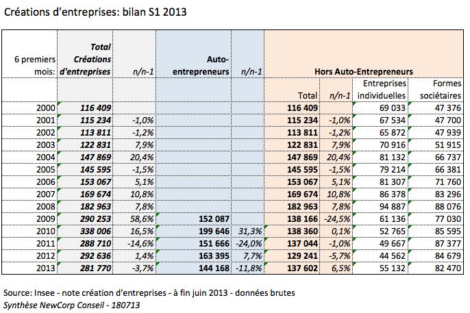 creation d'entreprises_bilan S1 2013