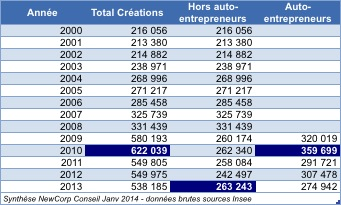 total creation 2000-2013